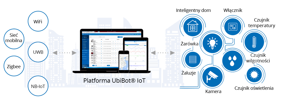 Platforma Ubibot IoT