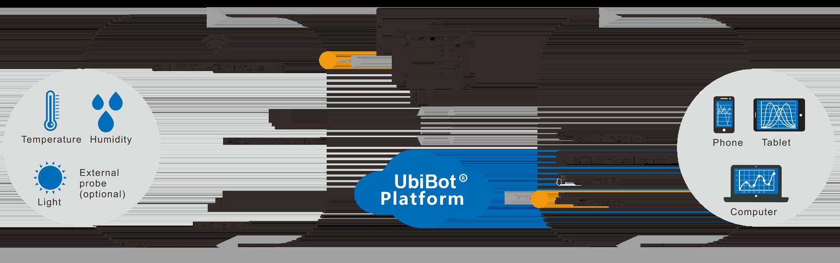 Połączenie GS1 przez platformę danych