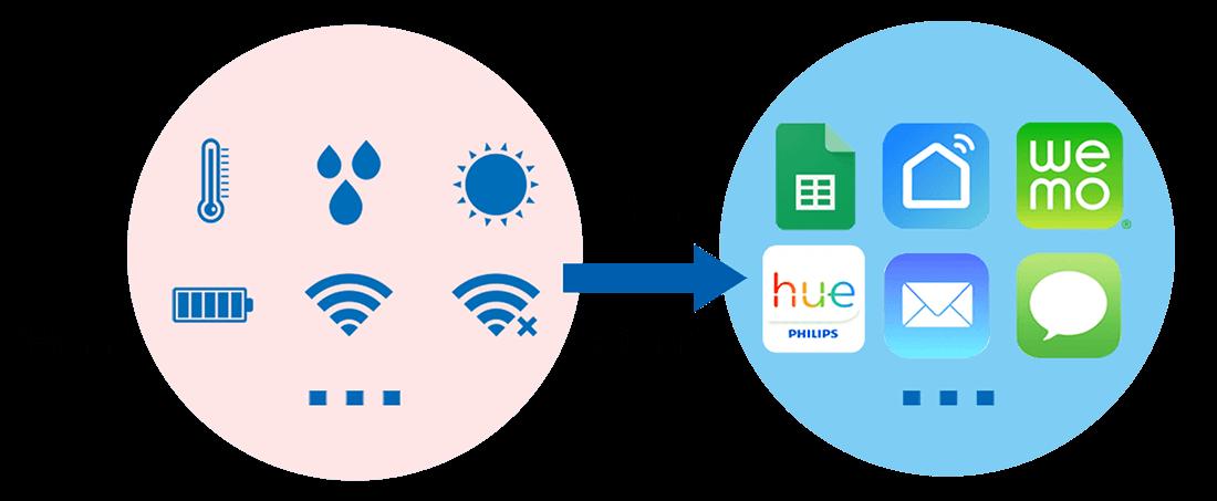 Kommunikation mit der Plattform IFTTT