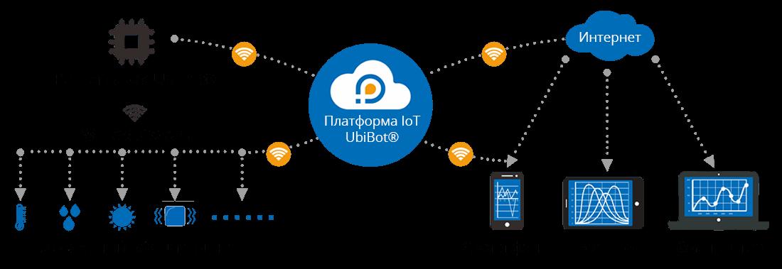 платформа iot data