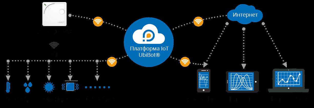обмен данными на платформе iot