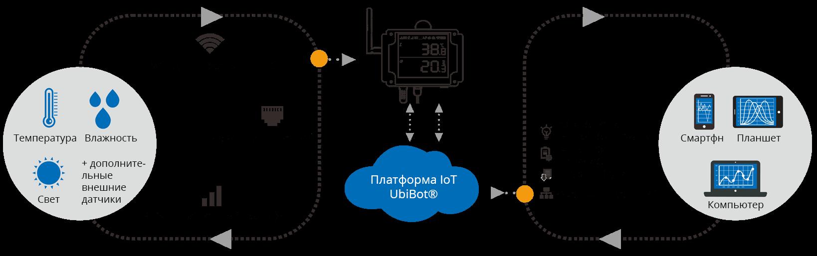 Передача данных измерений на платформу