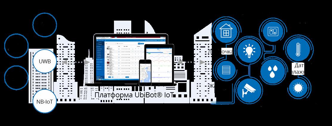 платформа IoT