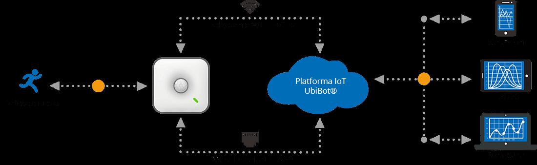 Czujnik ruchu MS1 iplatforma IoT UbiBot