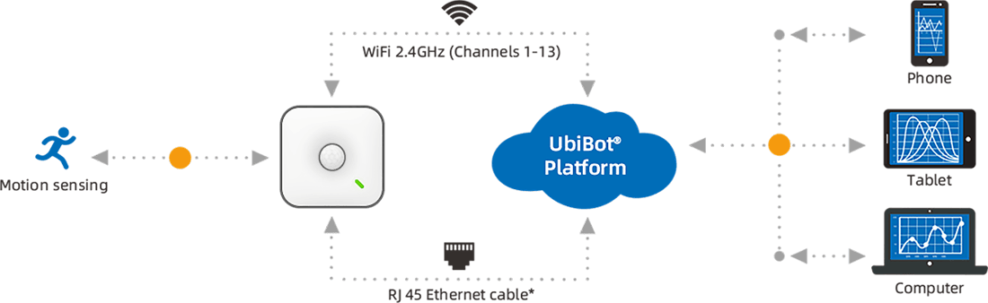 Sensor connected tothe Internet of Things
