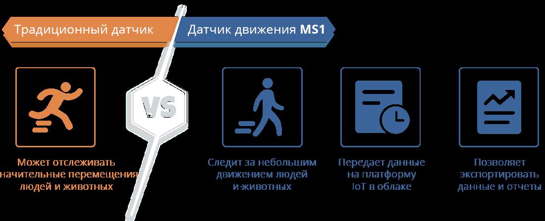PIR датчик движения UbiBot MS1