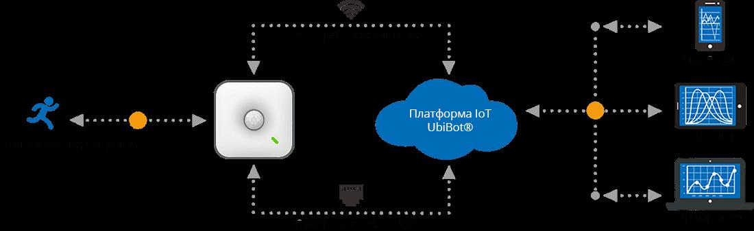 Интернет вещей IoT MS1