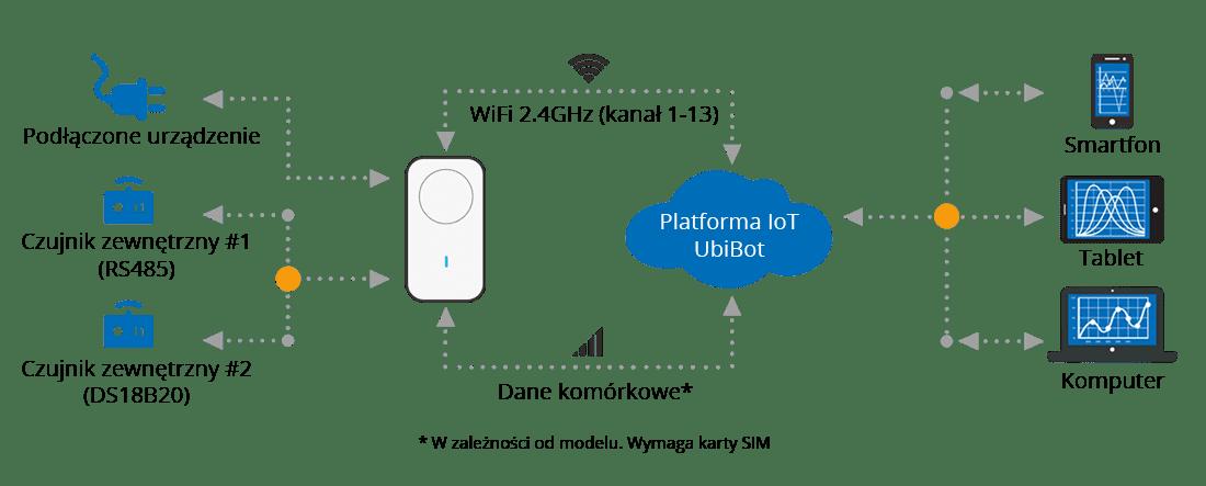 Inteligentne Gniazdko SP1 - schemat połączeń czujników iurządzeń